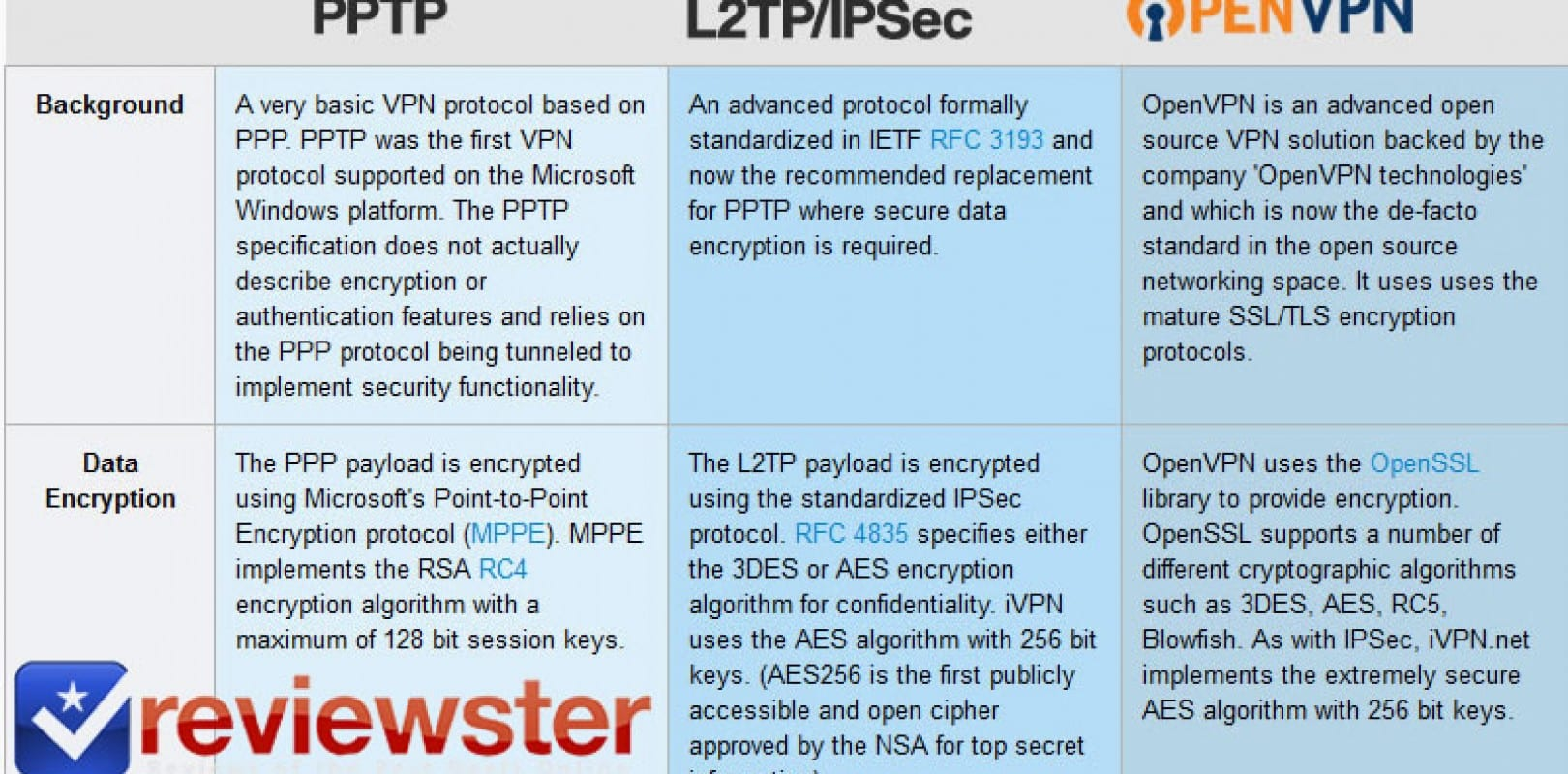 Differences Between OpenVPN vs PPTP vs L2TP vs SSTP vs IKEv2